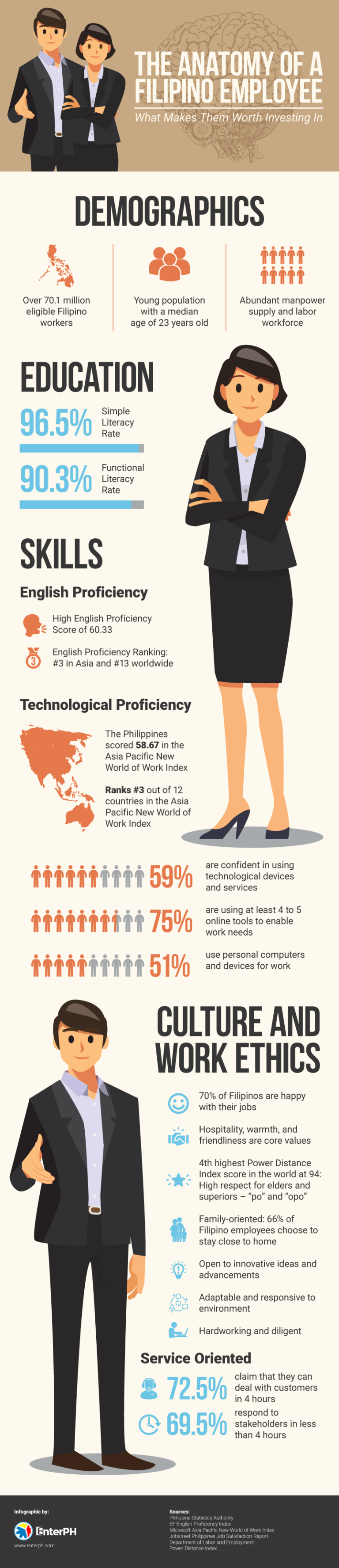 The Anatomy of a Filipino Employee: What Makes Them Worth Investing In [Infographic]